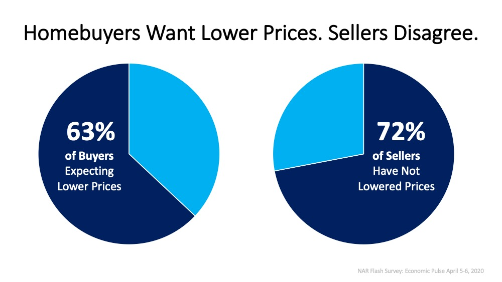 Today's Homebuyers Want Lower Prices. Sellers Disagree. | Simplifying The Market