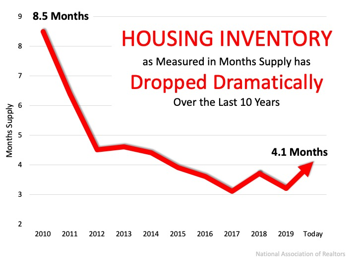 Home Prices: It's All About Supply and Demand | Simplifying The Market