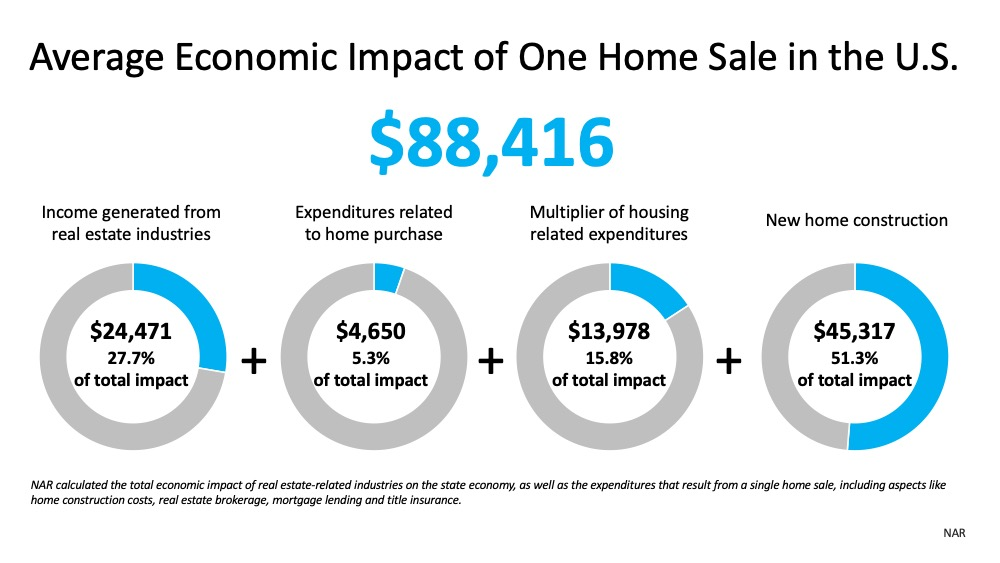 Real Estate Will Lead the Economic Recovery | Simplifying The Market