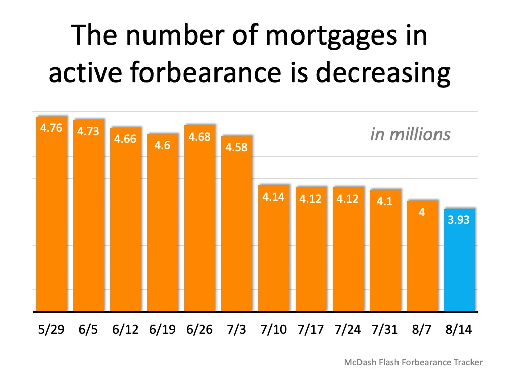 Forbearance Numbers Are Lower than Expected | Simplifying The Market