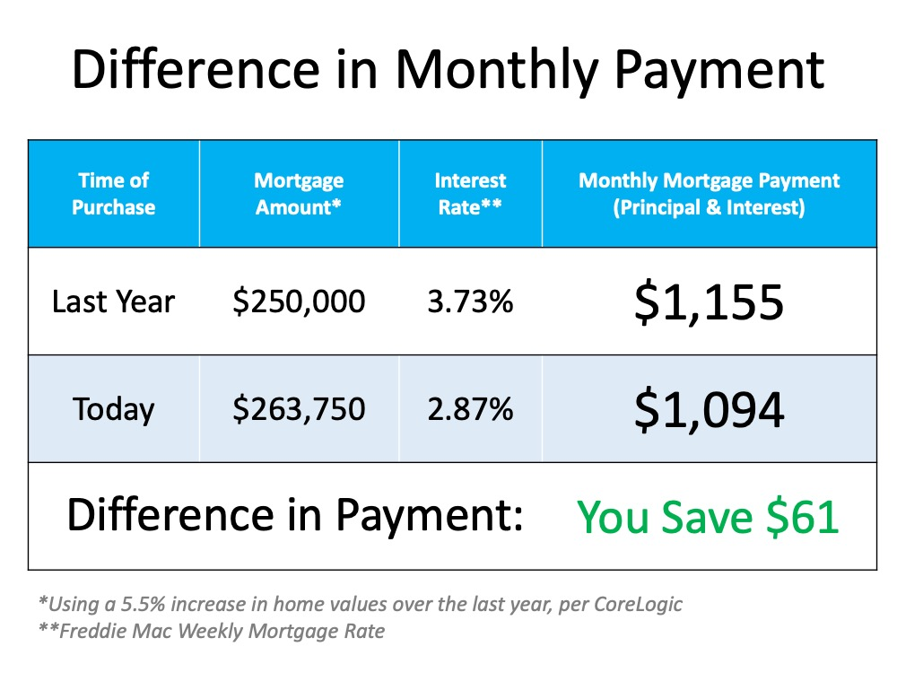 The Cost of a Home Is Far More Important than the Price | Simplifying The Market