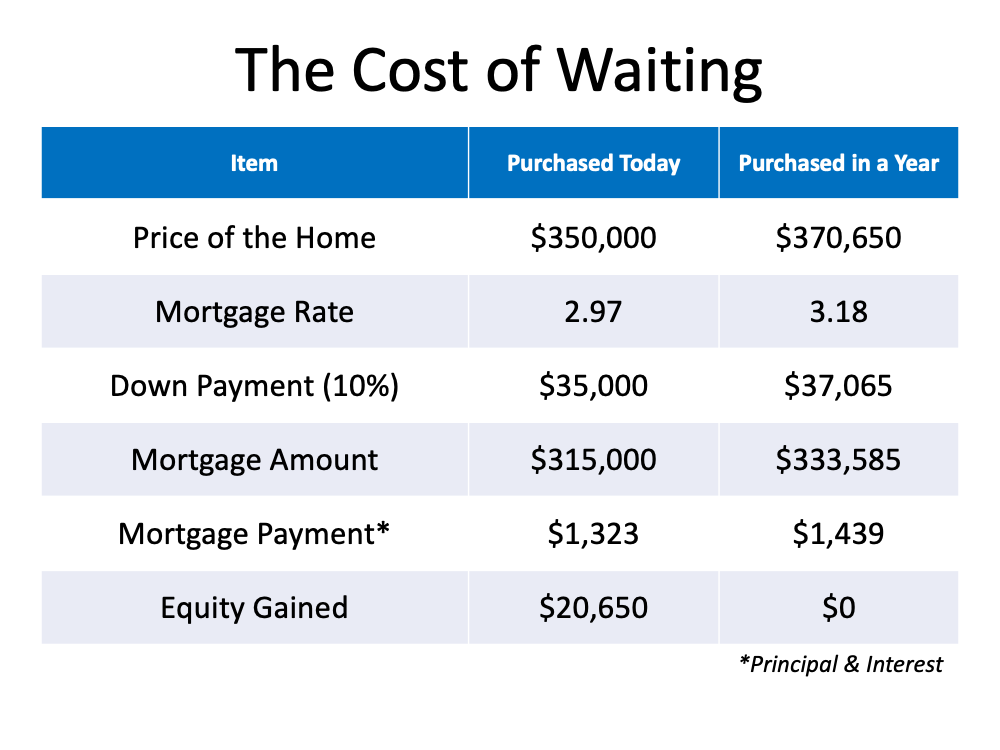 How Smart Is It to Buy a Home Today?   Simplifying The Market